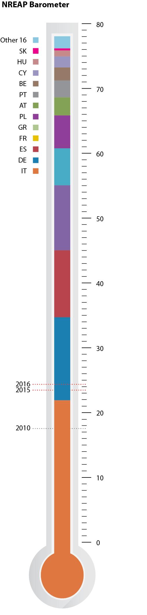 Barometer 2016