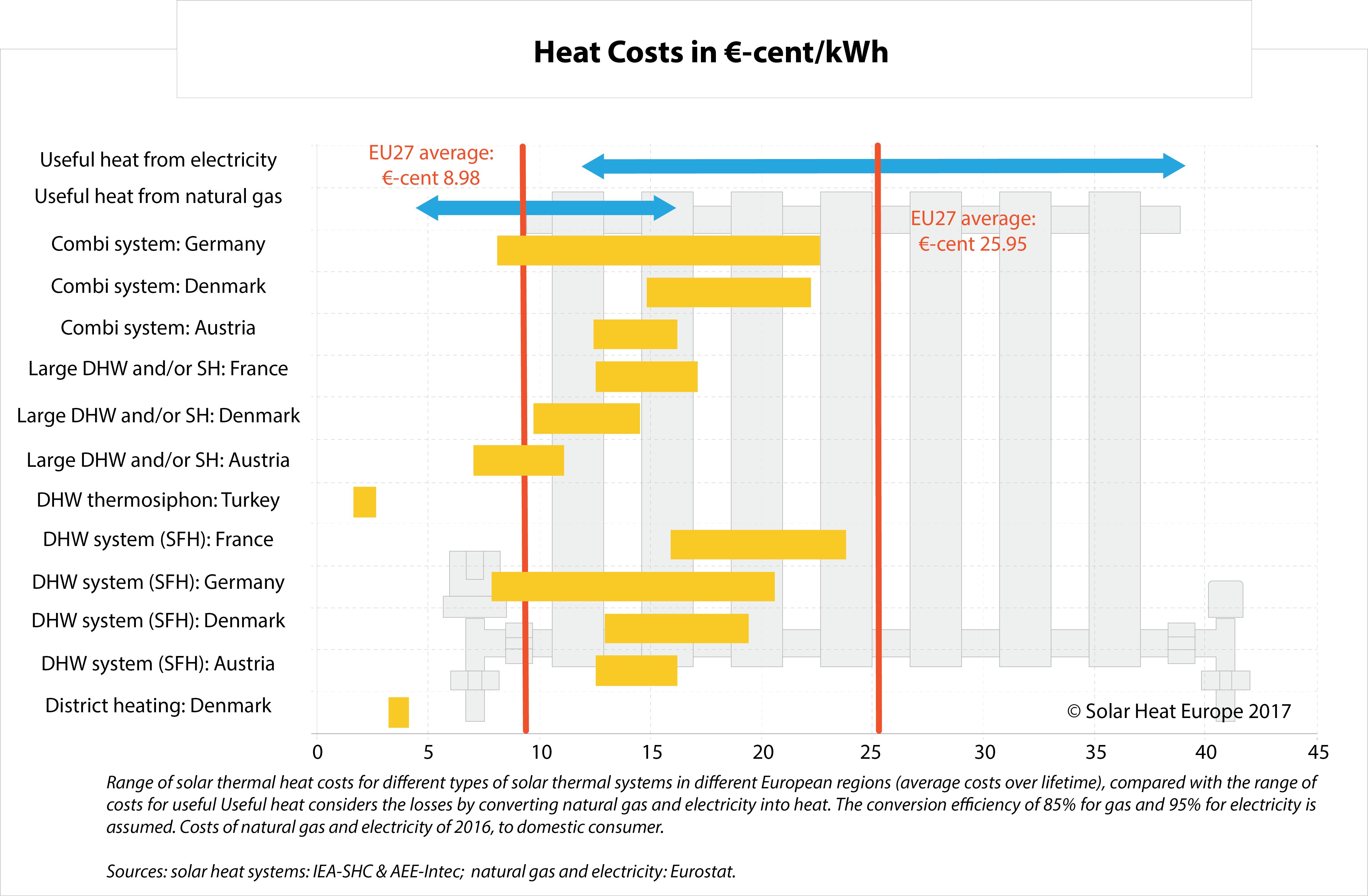 Solar Heat Markets In Europe Solar Heat Europe