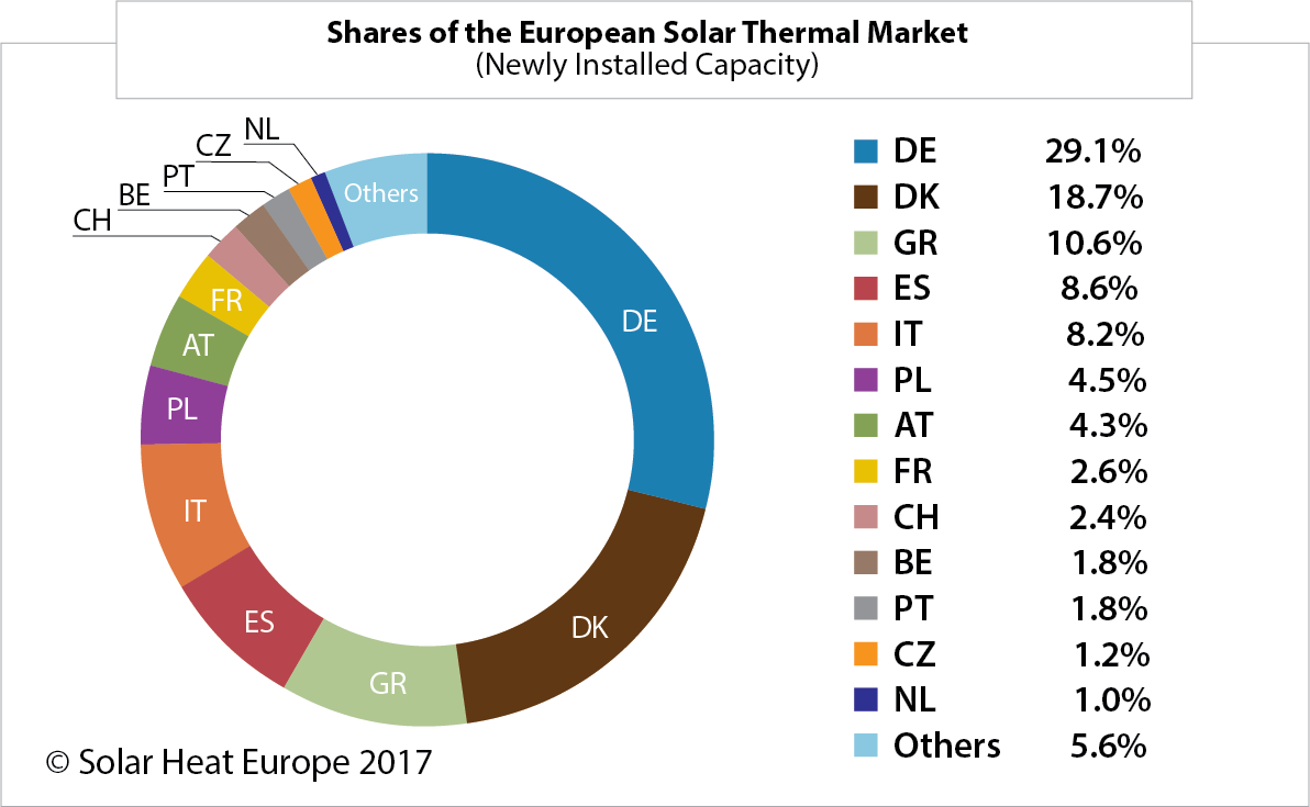 Shares of the European Solar Thermal Market solar heat markets in europe solar heat europe