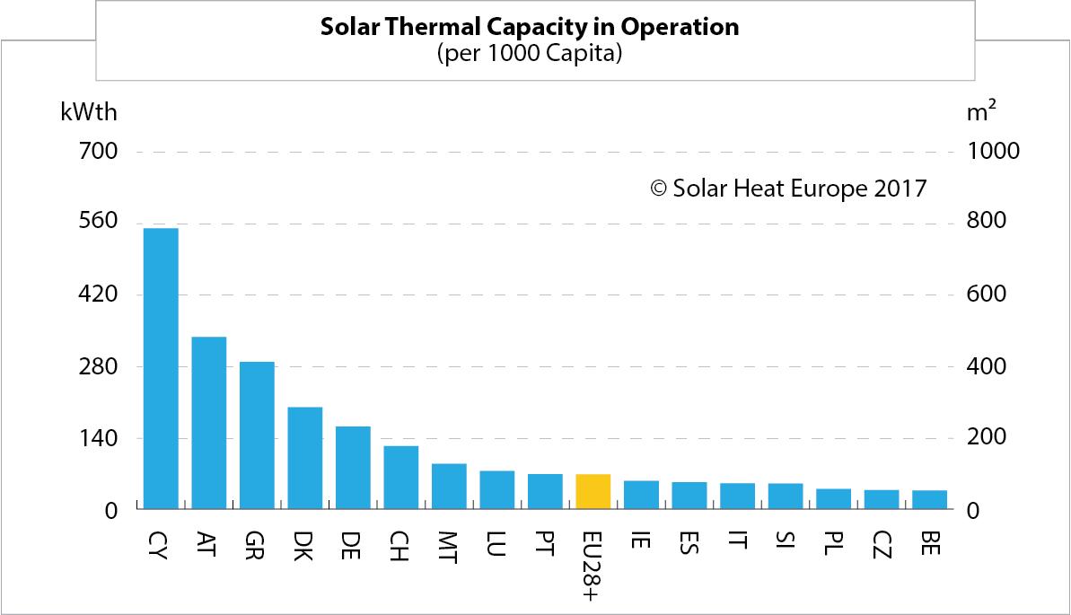 Solar Thermal Capacity in Operation (per 1000 Capita)