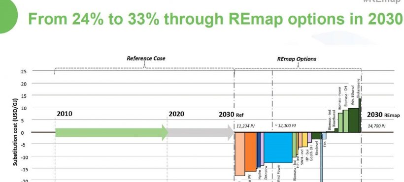 IRENA estimates that solar heating and cooling can reach 140 GWth of installed capacity in Europe by 2030
