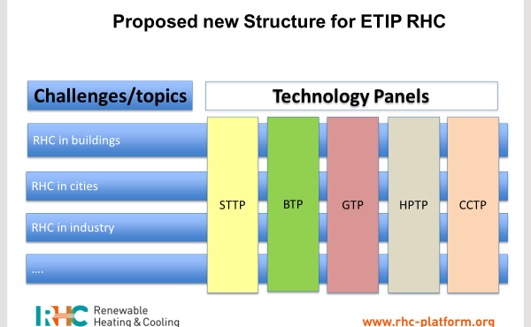 RHC-ETIP: strategic discussion on the future of the platform and R&I for Renewable Heating and Cooling