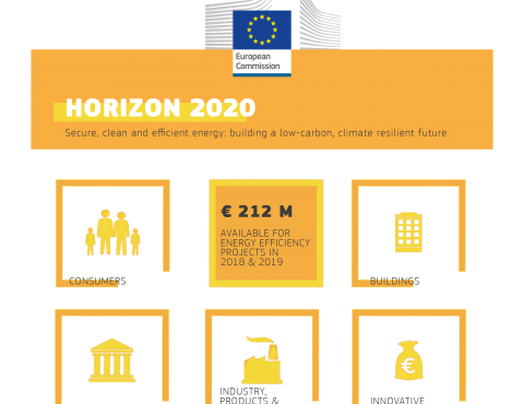 European Commission – H2020 – Welcoming new project proposals on energy efficiency