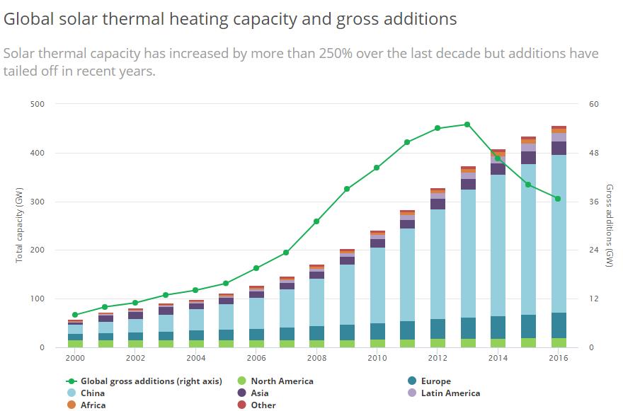 IEA tracking Clean Energy Progress