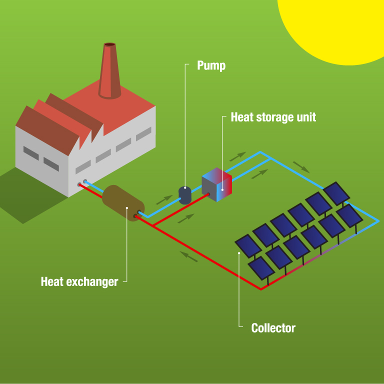 10_ Solar Heat for Industrial Processes