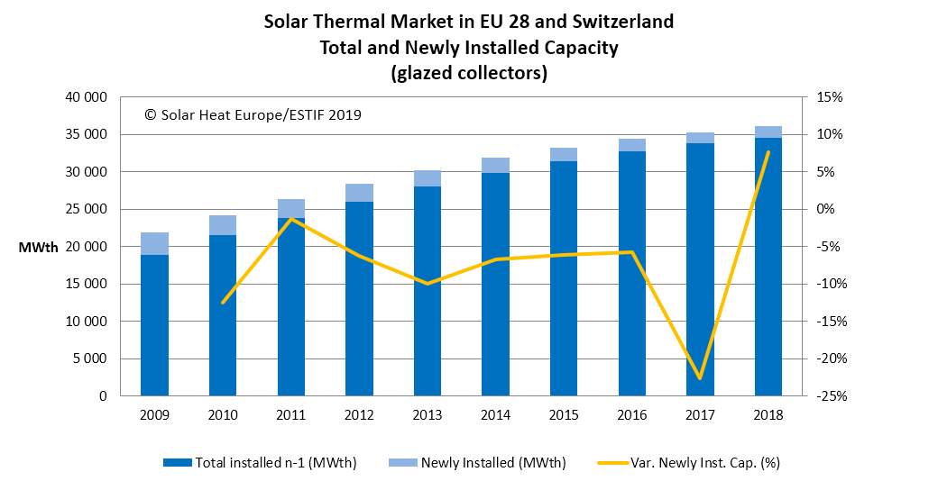13_Solar Thermal Market 2018