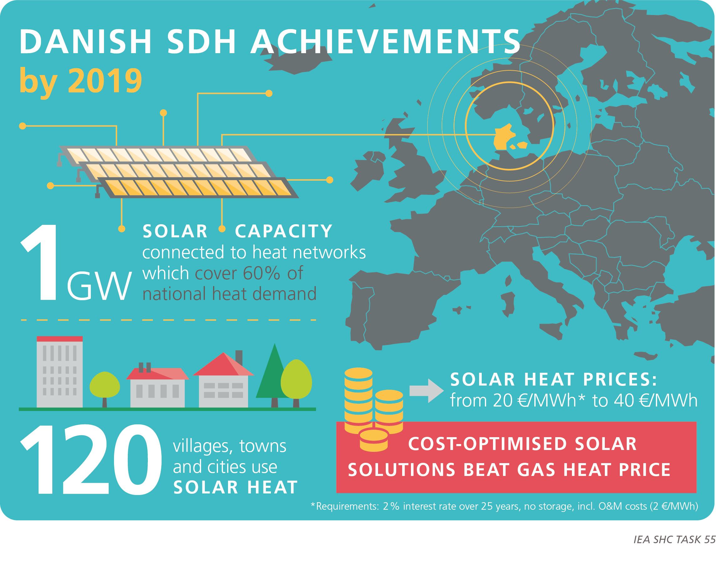 7_Danish Achievements IEA SHC Task55