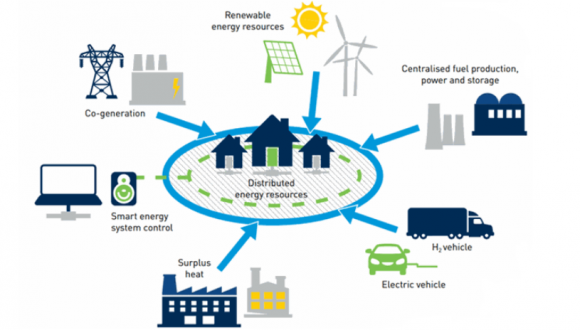 Decarbonising District Energy for our cities