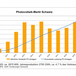 News from Members: Record increase, uncertainty and professionalization in the Swiss solar industry